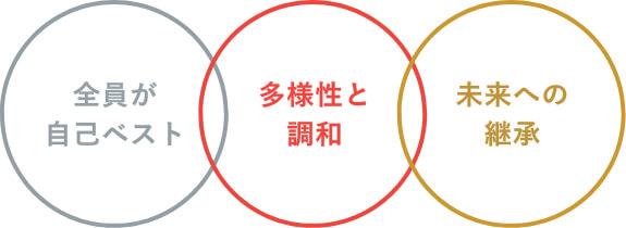 3つの基本コンセプト:イメージ画像